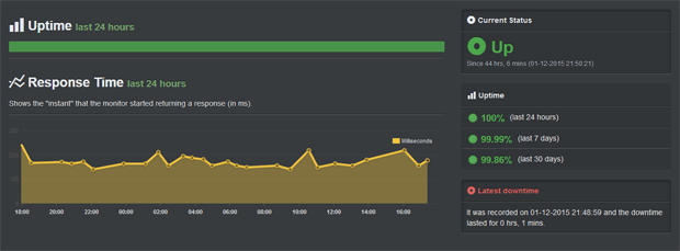 ehost sitebuilder uptime record