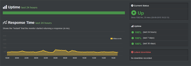 ehost wordpress uptime record