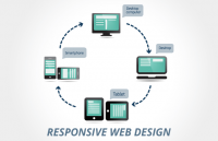 responsive web design changed web development