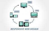 responsive web design changed web development