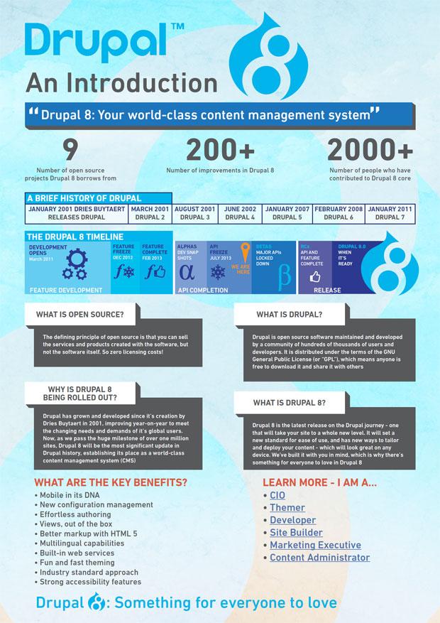 druapl 8 infographic