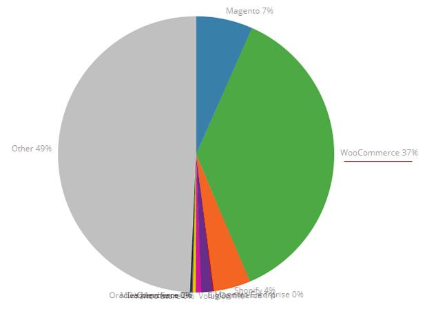 woocommerce global usage for online shops
