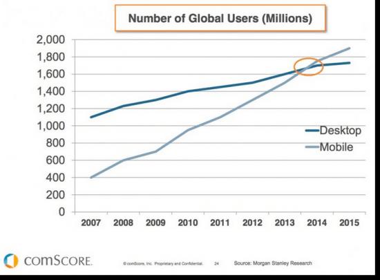 comscore report mobile vs desktop traffic