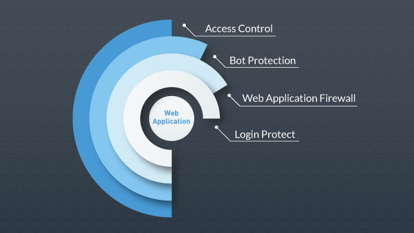 incapsula website security