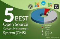 best-content-management-system