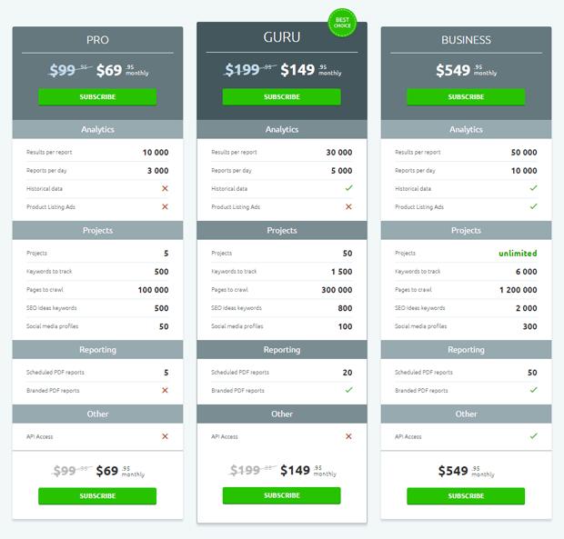 semrush prices plans