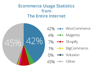 woocommerce usage statistics entire internet