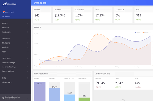 bigcommerce features dashboard analytics