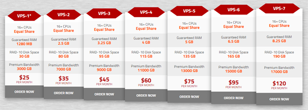 knownhost managed vps hosting plans