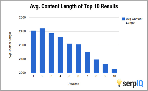 average content length top 10 results