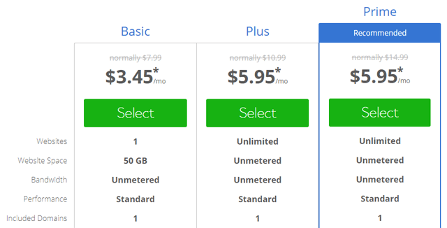 bluehost shared hosting pros cons