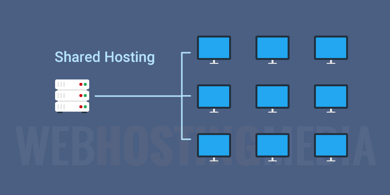 shared web hosting explained