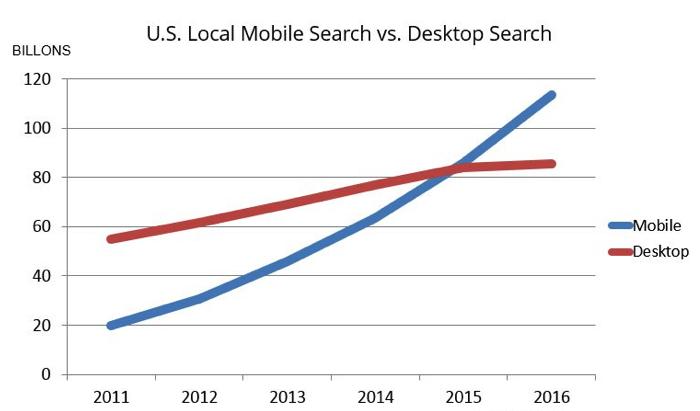 us local mobile search vs desktop search