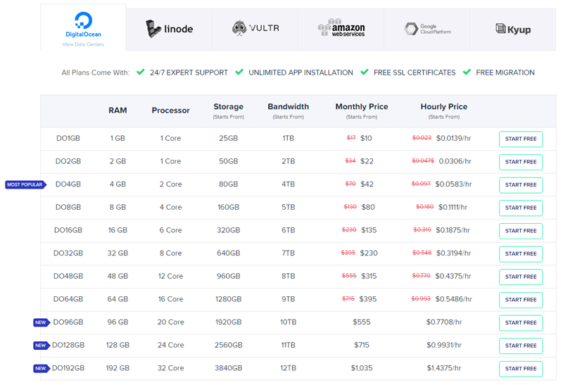 cloudways pricing table