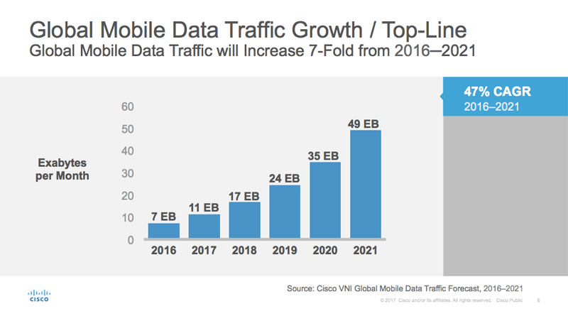 global mobile data traffic growth