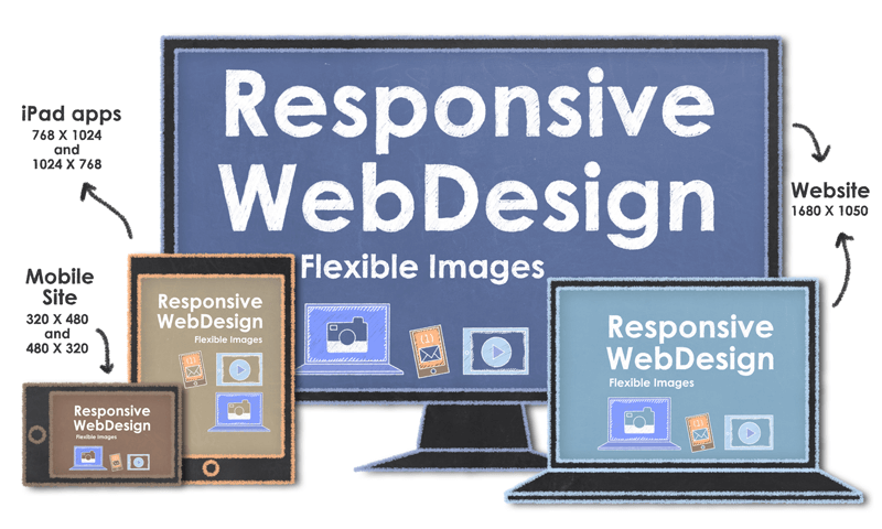 use responsive design templates