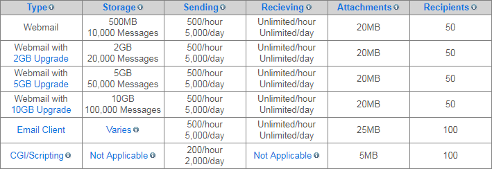 ipage-email-storage-sending-limits