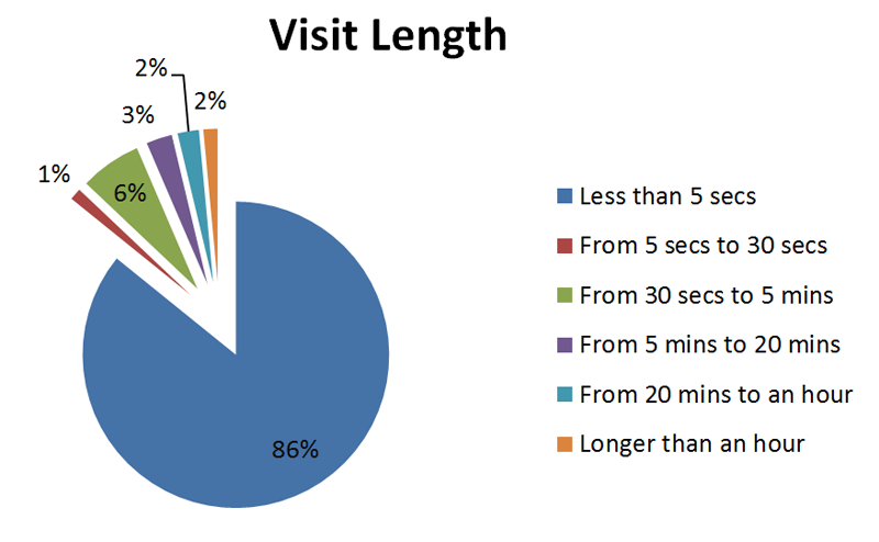 visit-length-duration-chart